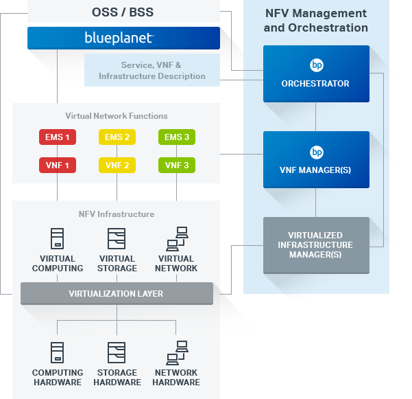 NFV Service Orchestration