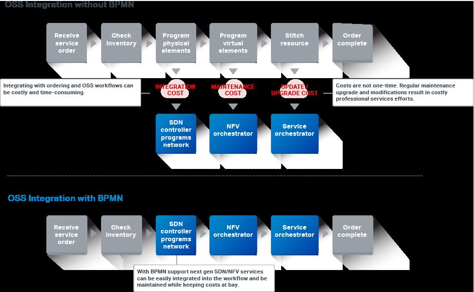 bpmn improves operational efficiencies