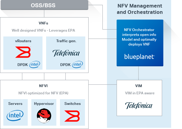 Vmware-cloud-infrastructure