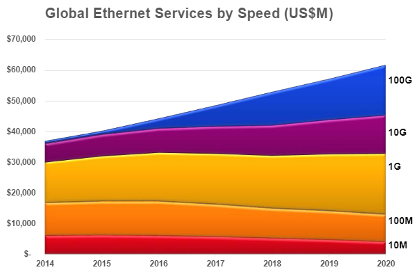 Global Ethernet Services by Speed graph