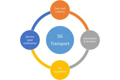 Illustration+of+5G+xHaul+Transport+Cycle