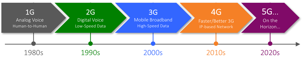 Figure 1: Mobile network generation decade cadence