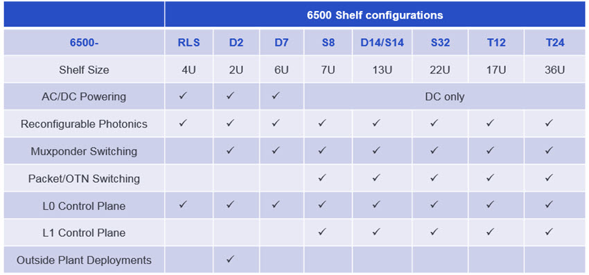 6500 Family Shelf configurations table