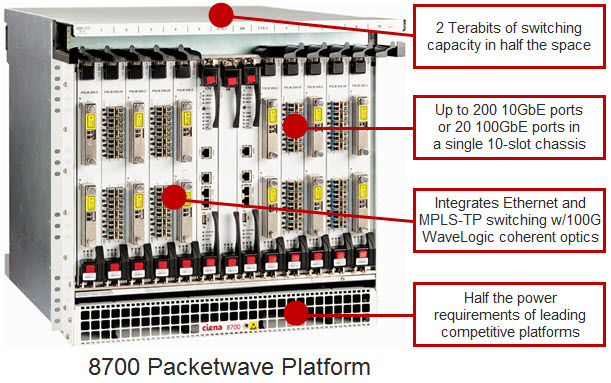8700 Packetwave Platform