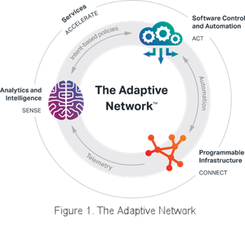 Ciena's Adaptive Network Wheel