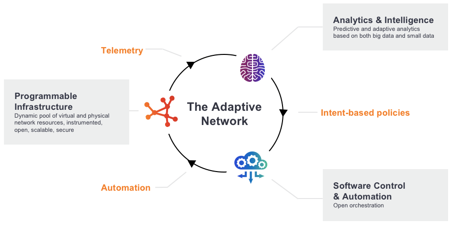 India Adaptive Network Trio