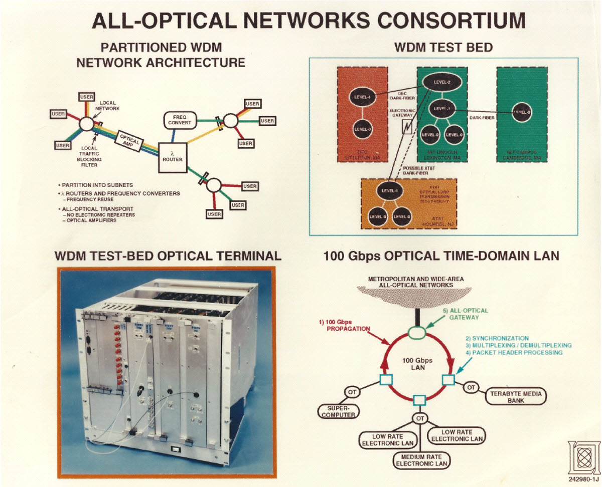 All Optical Networks Consortium graphic