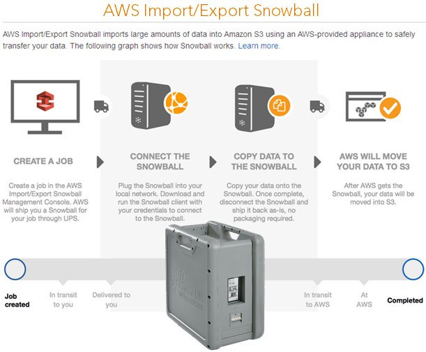 AWS Import/Export Snowball diagram