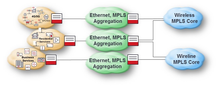 Traditional Wireless and Wireline Network Topology