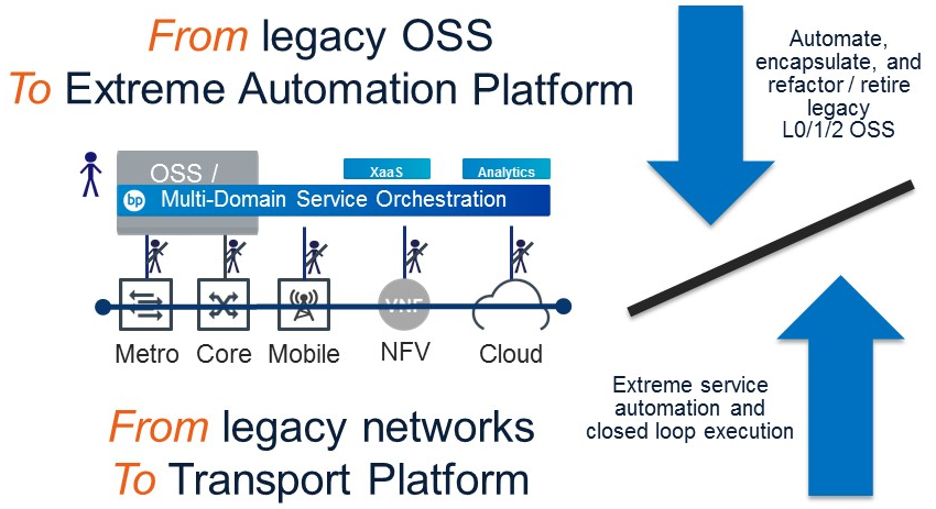 From legacy OSS to Extreme Automation Platform diagram
