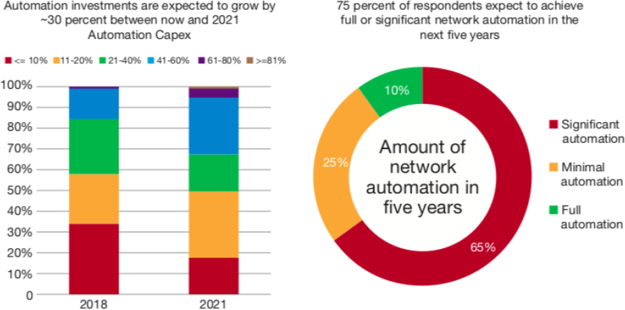 Service Provider Automation Investment and Level of Automation in the Next Five Years charts