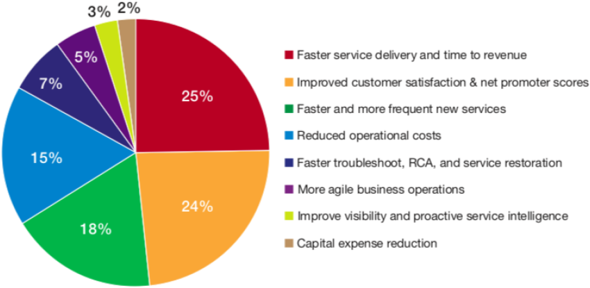 Service Provider Motivations for Increasing Network Automation pie chart