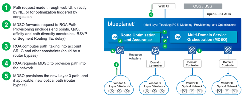 Multi-layer Orchestration with Blue Planet diagram