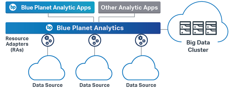 Blue Planet analytics diagram