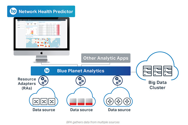 BluePlanet Analytics diagram