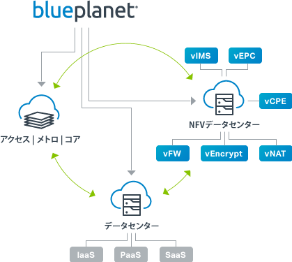 Blue Planet Network Orchestrationソフトウェア