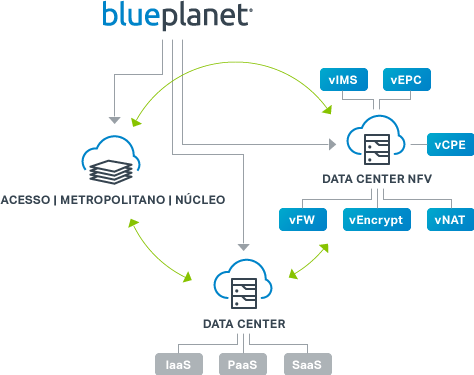 Blue Planet Network Orchestration Suite