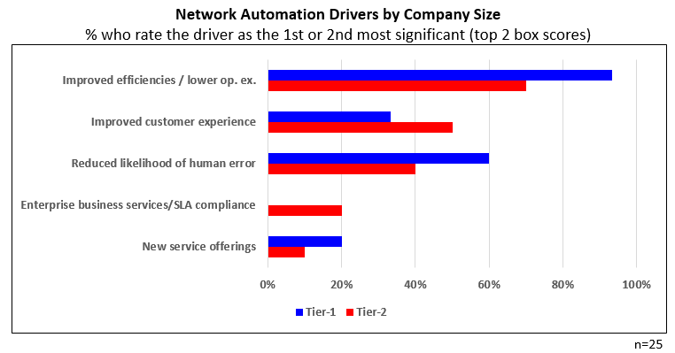 Network Automation Drivers by Company Size chart