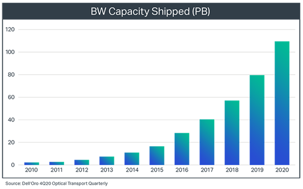 Chart+from+Analyst+Firm+Dell%27Oro+showing+Bandwidth+Capacity+Shipped+from+2010-2020
