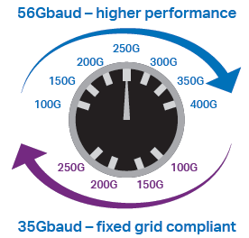 Baud Rate dial illustration