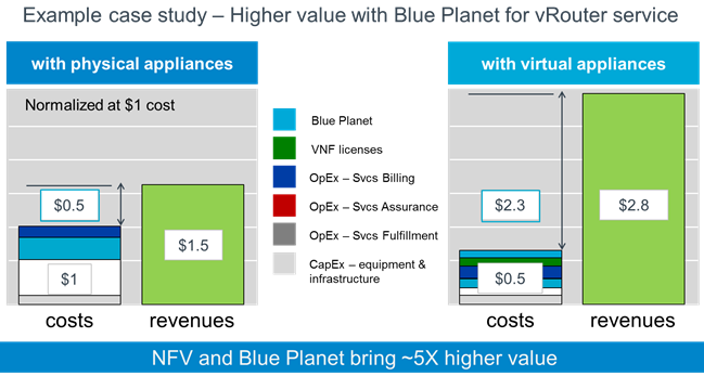 Example case study - Higher value with Blue Planet for vRouter service