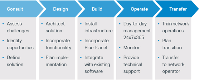 Blue Planet Services phases