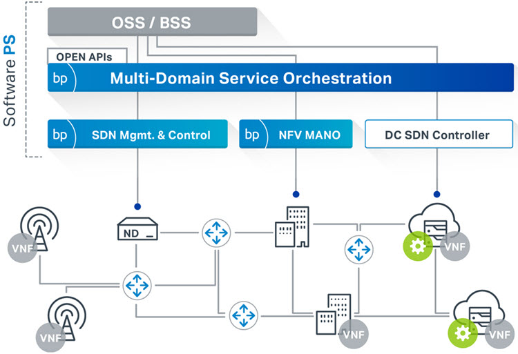 Blue Planet Multi-Domain Service Orchestration diagram