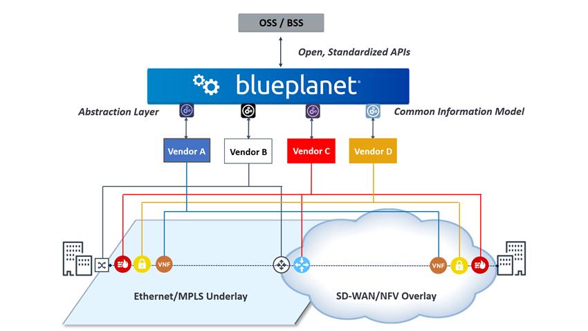 BluePlanet_SDWAN_Chart