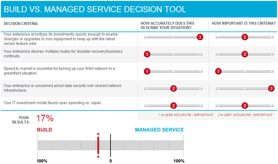 Build vs. Managed Service Decision Tool