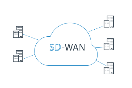 Managed SD-WAN Services graph