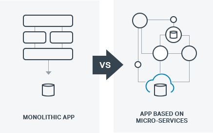 Monolithic vs Microservices diagram