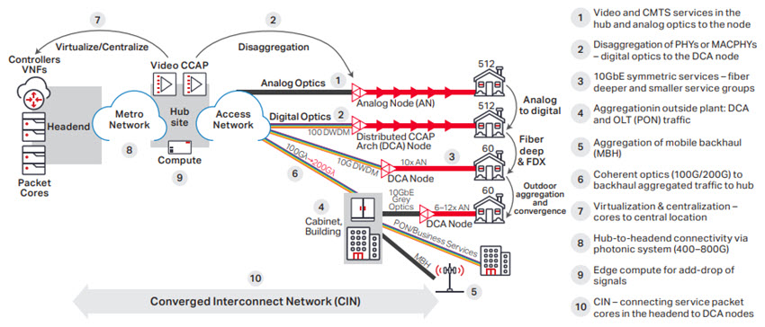 Converged Interconnect Network diagram