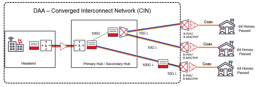 DAA - Converged Interconnect Network (CIN) diagram
