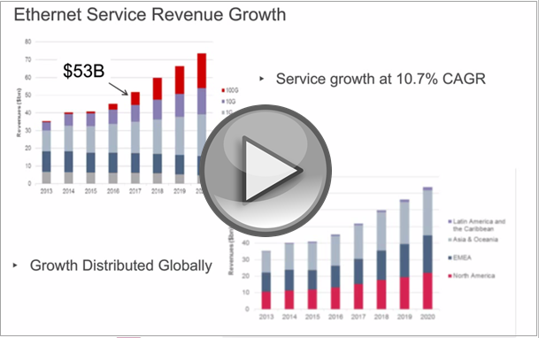 Ethernet Service Revenue Growth video thumbnail