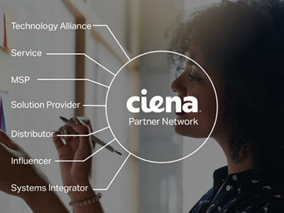 Ciena and its programs diagram