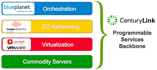 The major components of the PSB architecture diagram