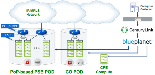 CenturyLink PBS Architecture diagram