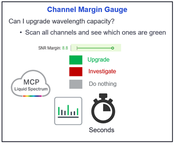 Channel Margin Gauge