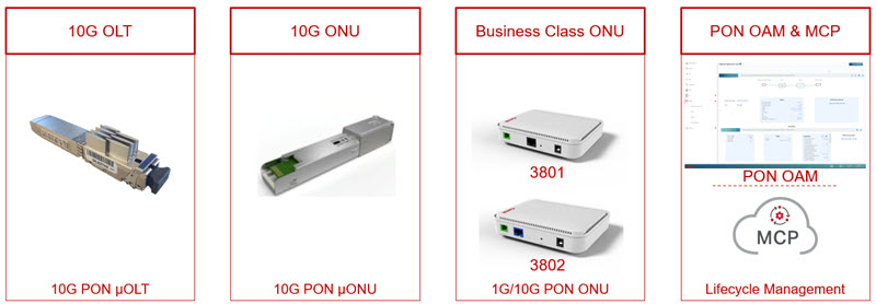 Products+in+Ciena+10G+PON+Solution