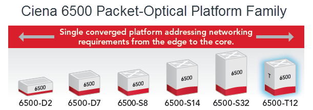 6500 T-Series Packet-Optical Platform Family
