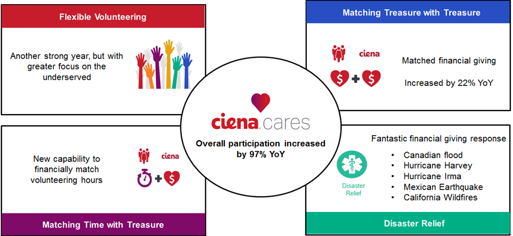 Ciena Cares Participation Chart
