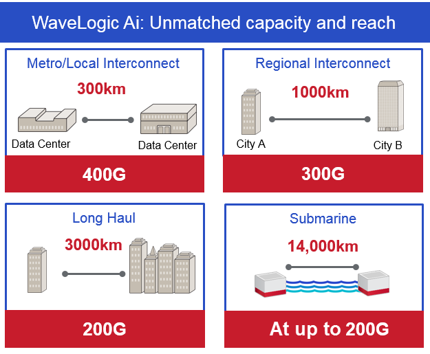 WaveLogic Ai showing its unmatched capacity and reach