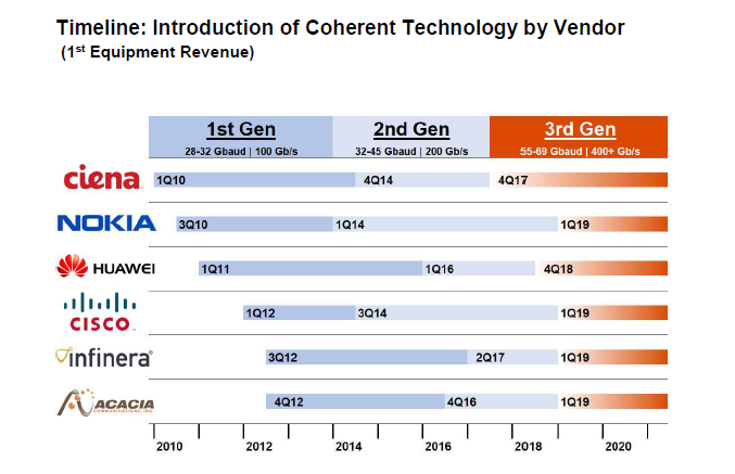 Introduction of Coherent Technology by Vendor timeline graph