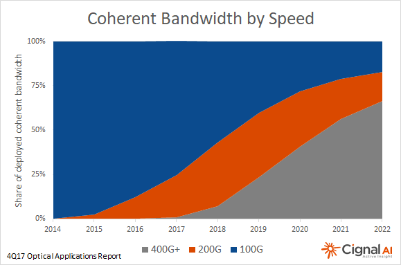 Coherent Bandwidth by Speed chart