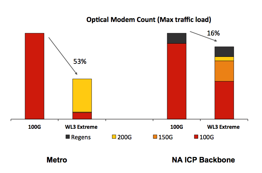 Optical Modem Count graph