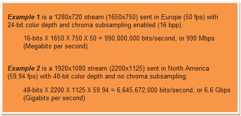 Bandwidth Requirements HD Video calculations