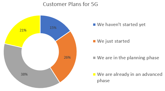 CALA+Customer+Plans+for+5G