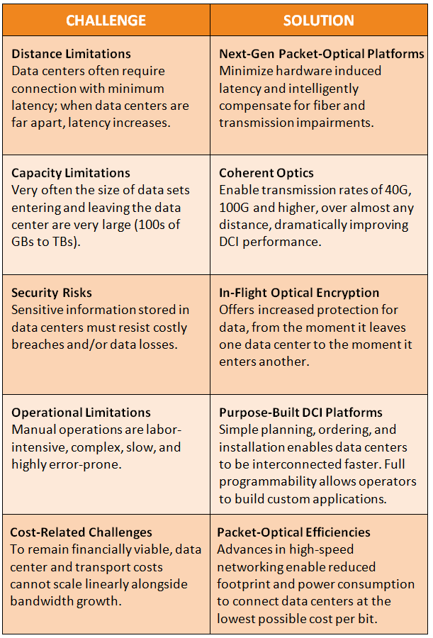 DCI Challenges and Solutions table