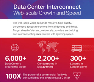 Data Center Interconnect: <br />Web-scale Growth and Speed