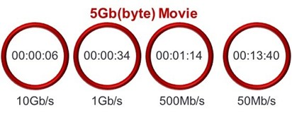 Download times for a 5Gb Movie